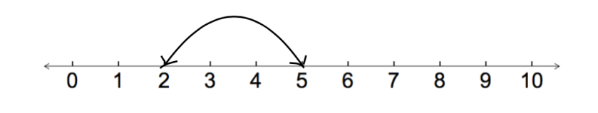 number line difference